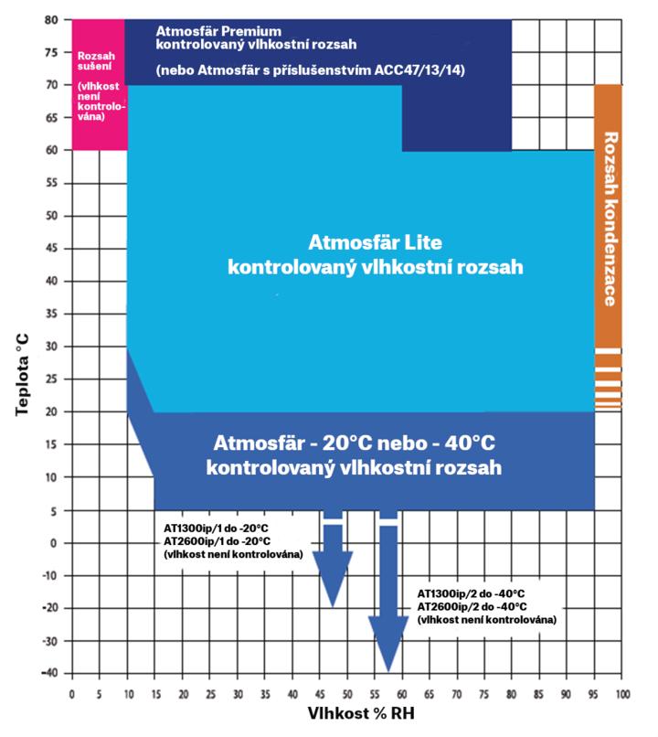Korozní komora Ascott Atmosfär Premium - graf pracovního rozsahu
